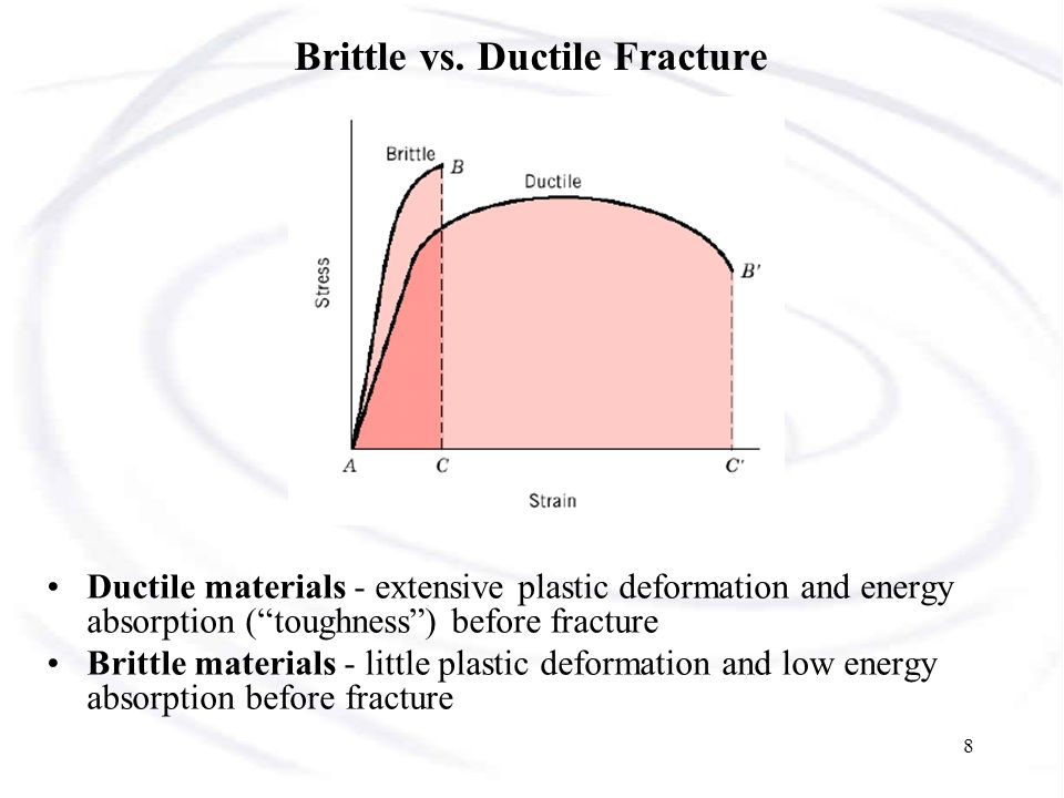 Brittle vs. Ductile Fracture