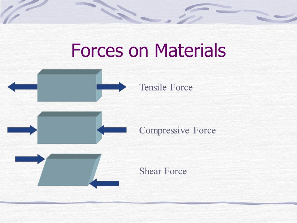Forces on Materials Tensile Force Compressive Force Shear Force
