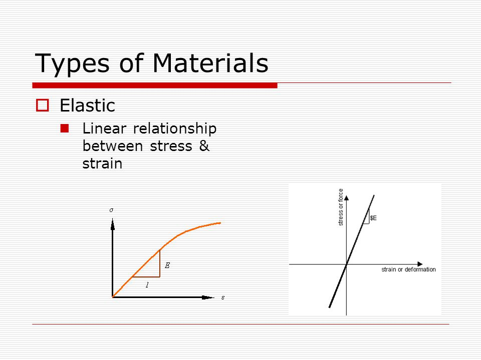 Types of Materials Elastic Linear relationship between stress & strain