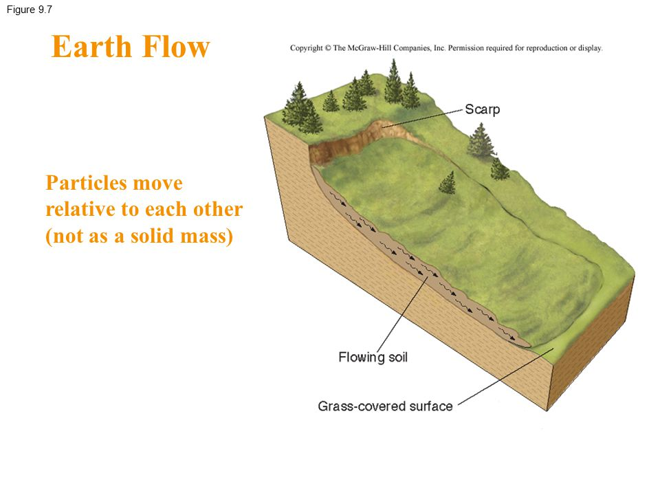 Earth Flow Particles move relative to each other (not as a solid mass)