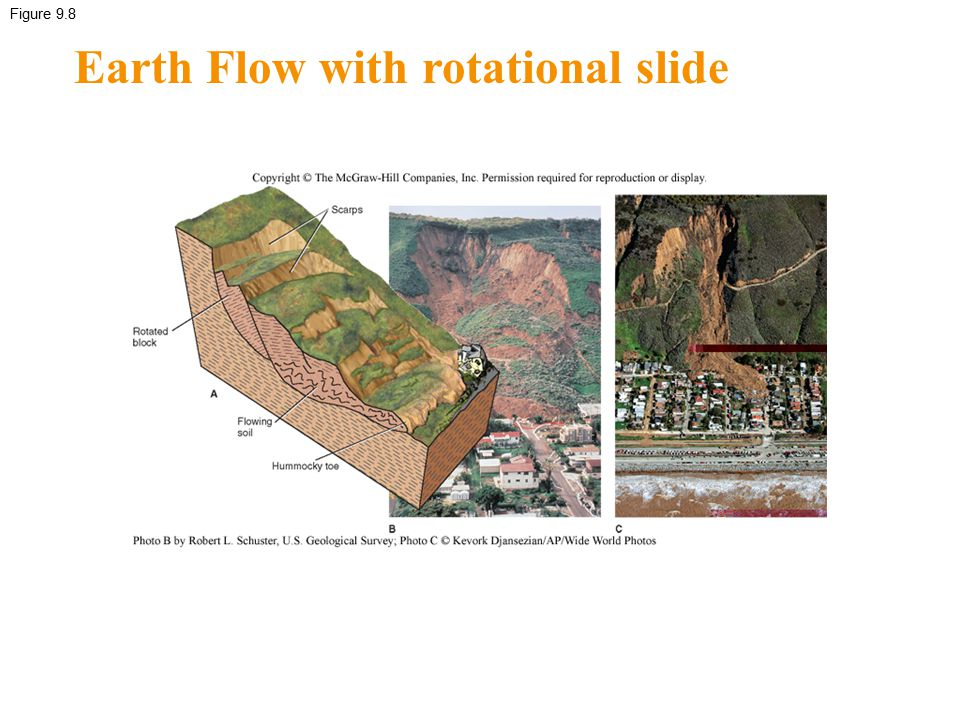 Earth Flow with rotational slide