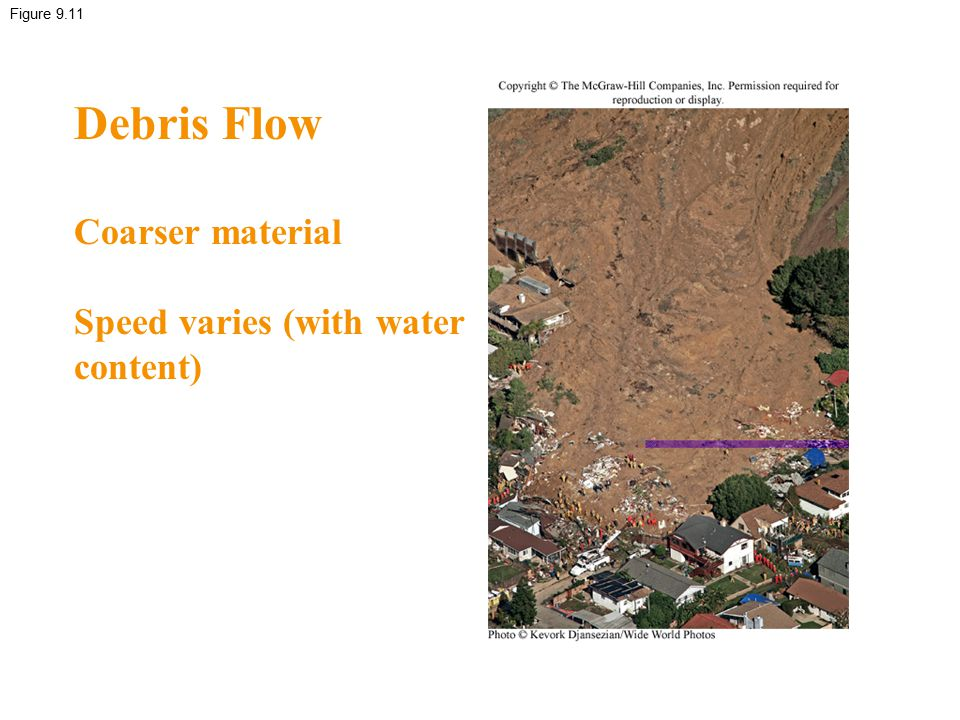 Debris Flow Coarser material Speed varies (with water content)