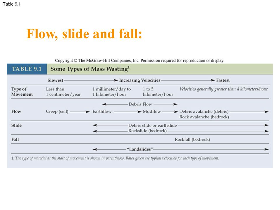 Table 9.1 Flow, slide and fall: