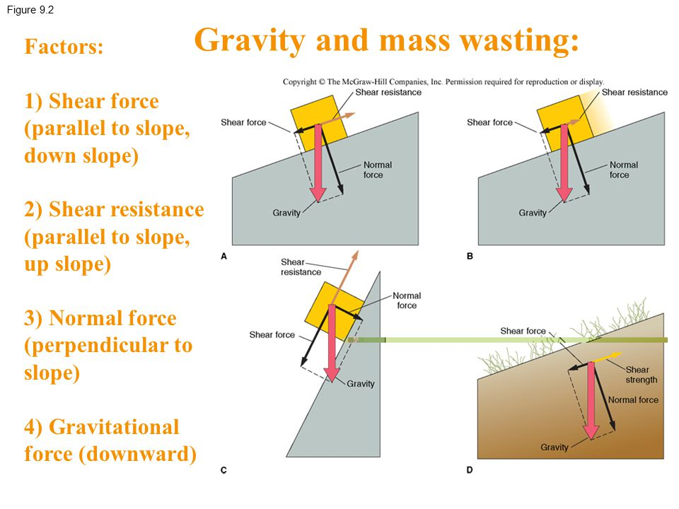 Gravity and mass wasting:
