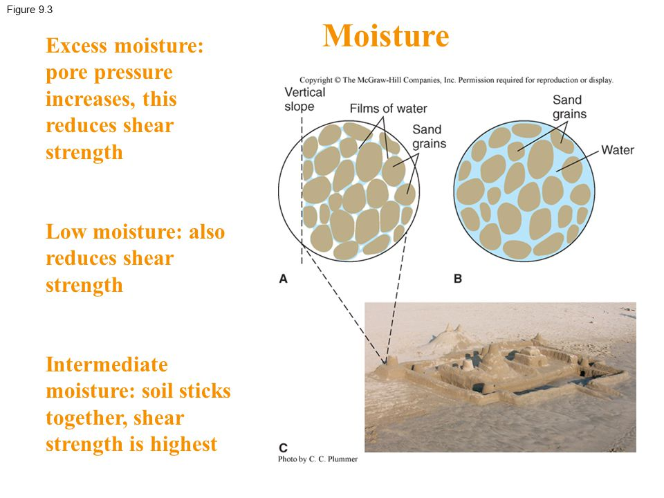 Figure 9.3 Moisture. Excess moisture: pore pressure increases, this reduces shear strength. Low moisture: also reduces shear strength.