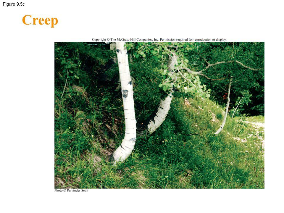Figure 9.5c Creep