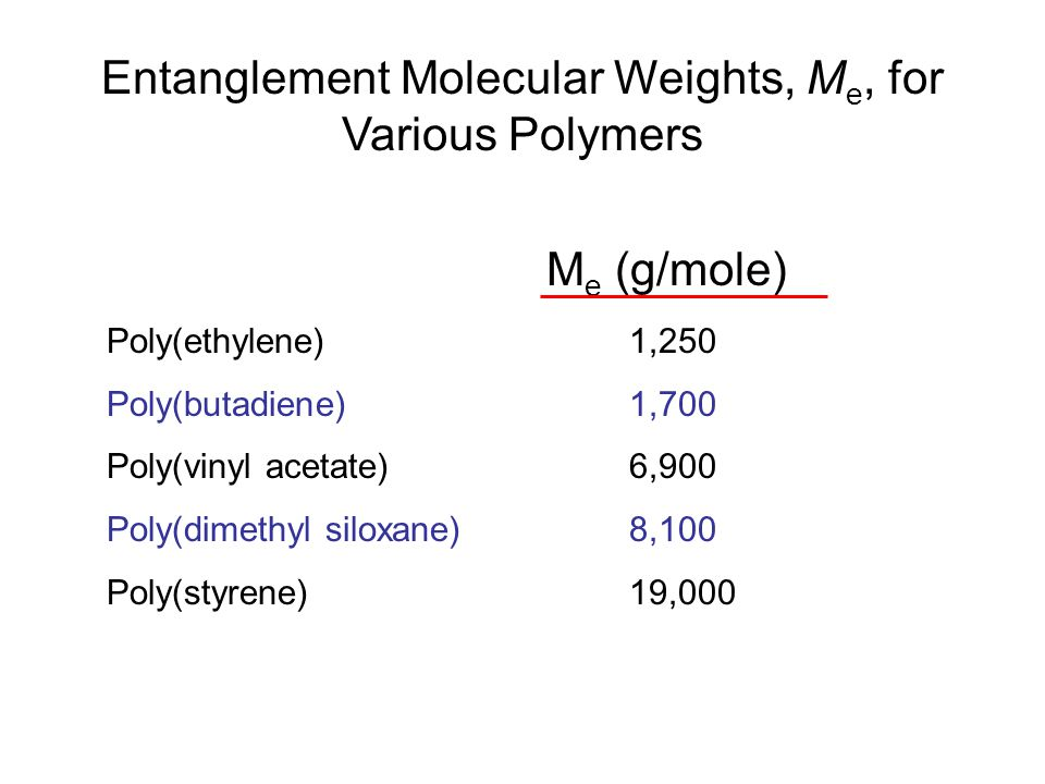 Entanglement Molecular Weights, Me, for Various Polymers