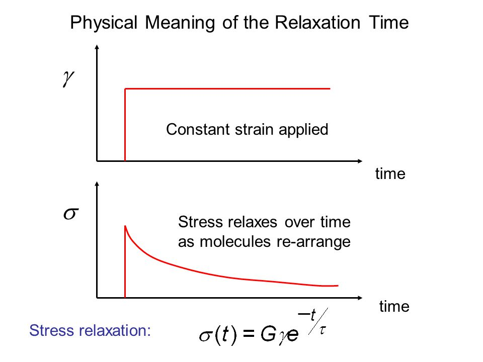 Physical Meaning of the Relaxation Time