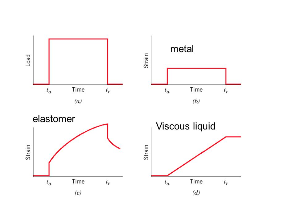 metal elastomer Viscous liquid