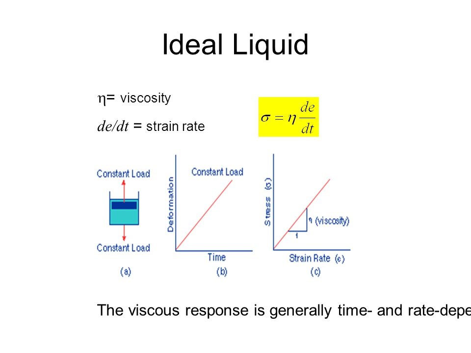 Ideal Liquid h= viscosity de/dt = strain rate