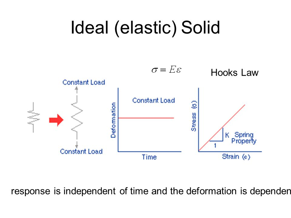 Ideal (elastic) Solid Hooks Law
