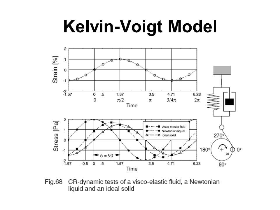 Kelvin-Voigt Model