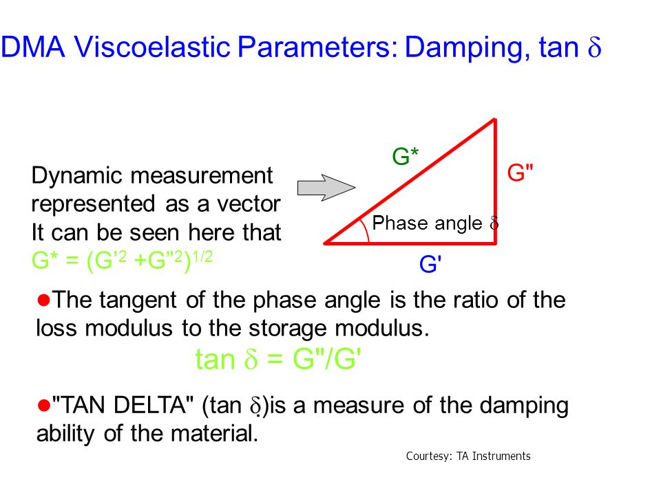 DMA Viscoelastic Parameters: Damping, tan 