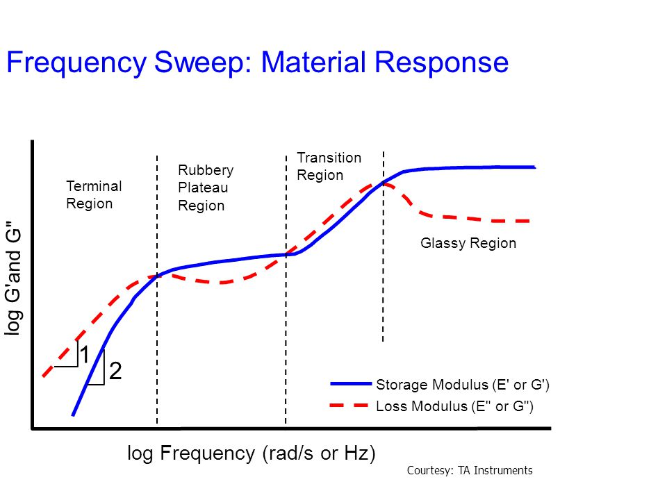 Frequency Sweep: Material Response