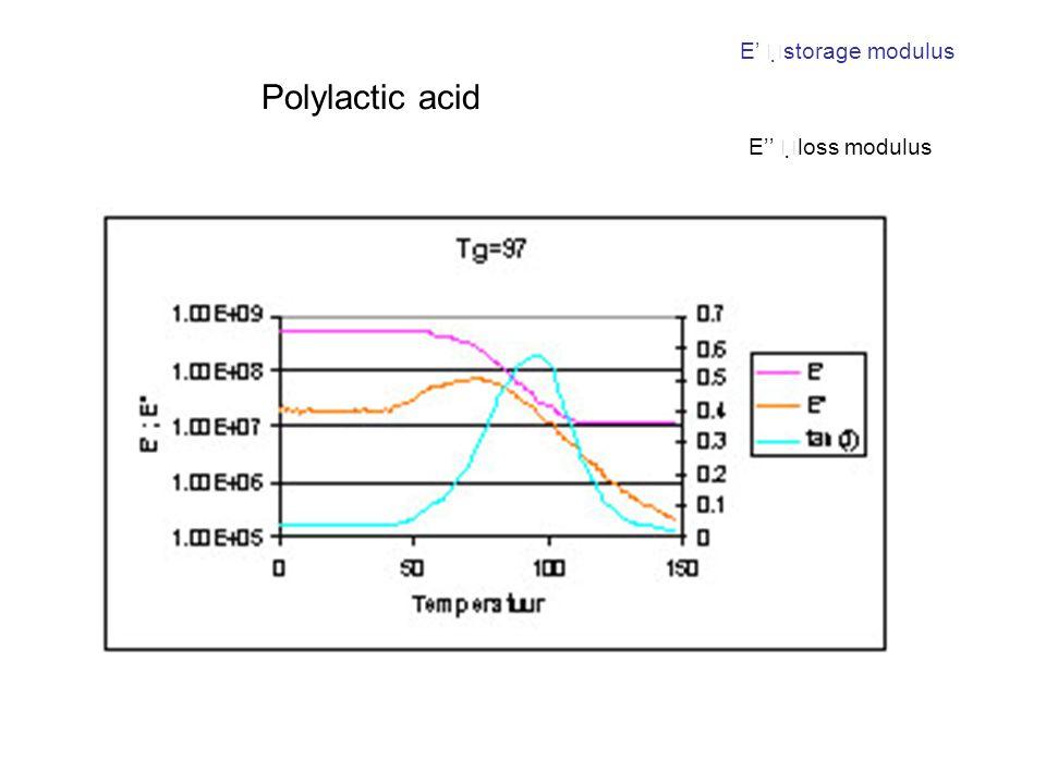 E'storage modulus Polylactic acid E''loss modulus
