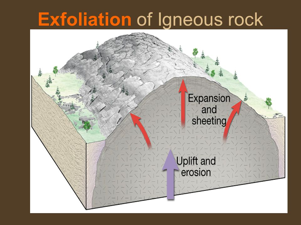 Exfoliation of Igneous rock