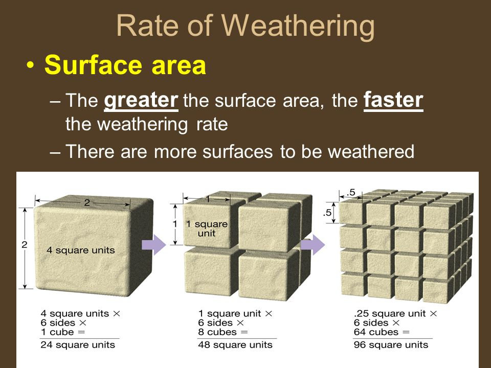Rate of Weathering Surface area