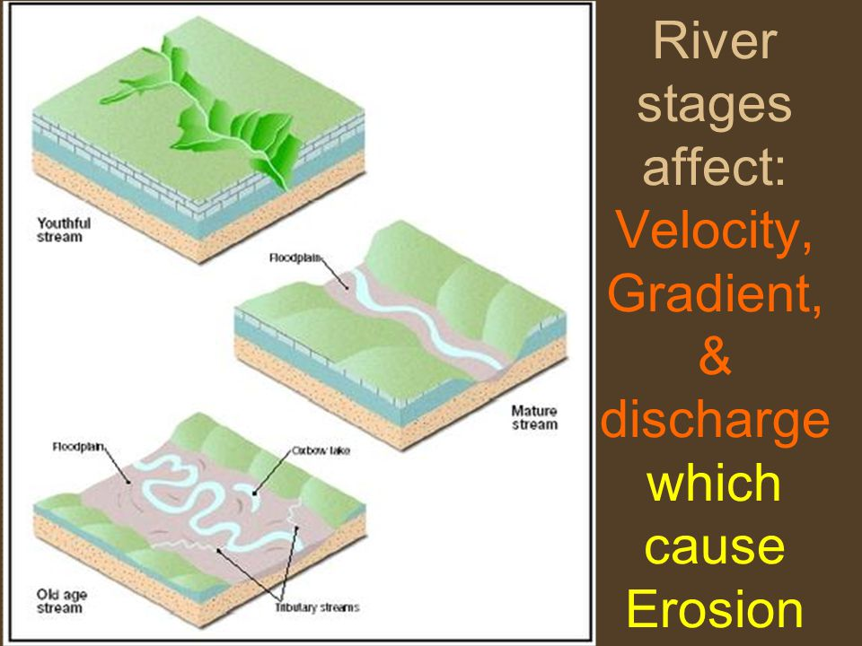 River stages affect: Velocity, Gradient, & discharge which cause Erosion