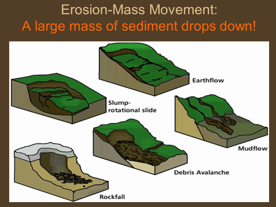 Erosion-Mass Movement: A large mass of sediment drops down!