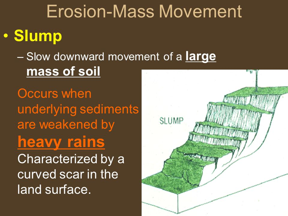 Erosion-Mass Movement