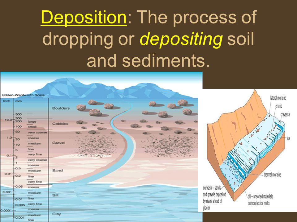 Deposition: The process of dropping or depositing soil and sediments.