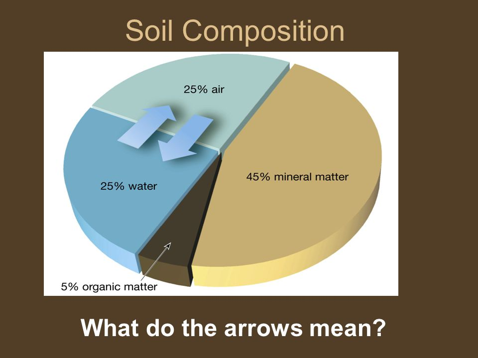 Soil Composition What do the arrows mean