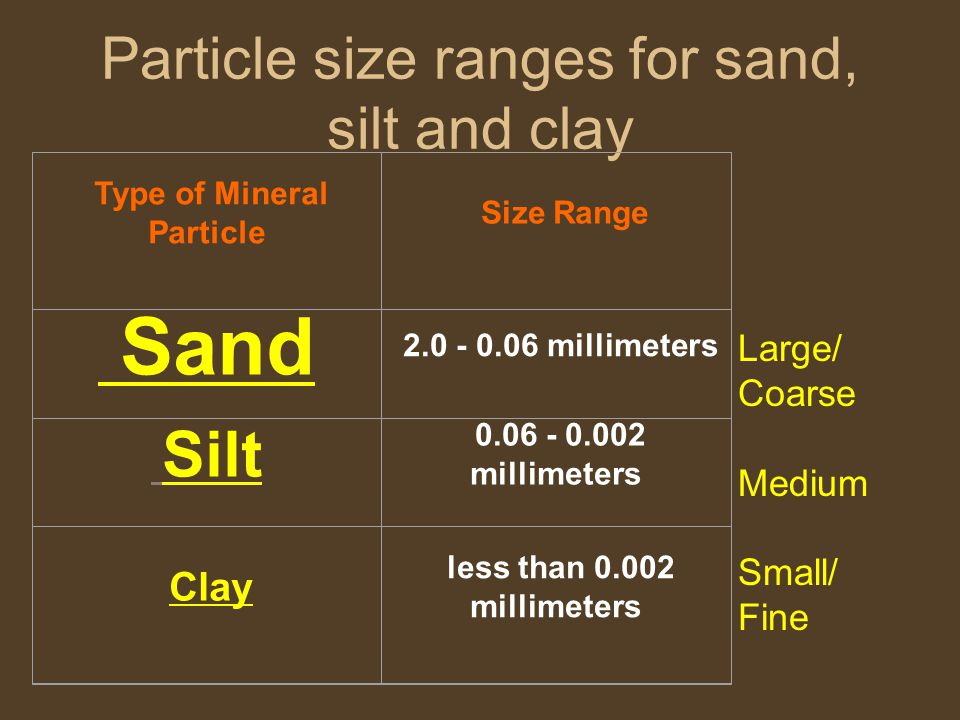 Particle size ranges for sand, silt and clay