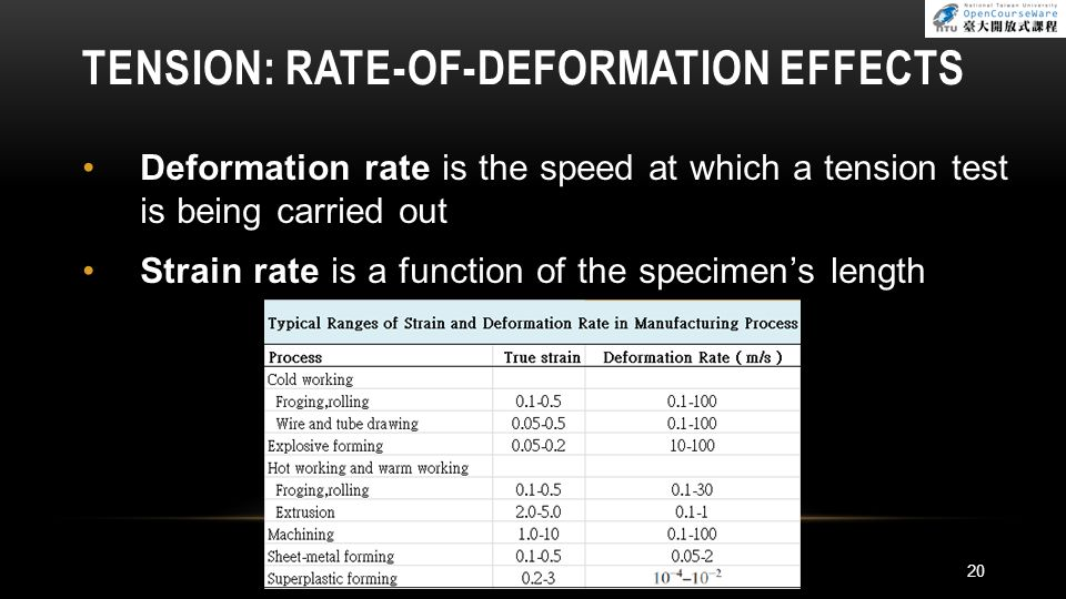 Tension: Rate-of-deformation Effects