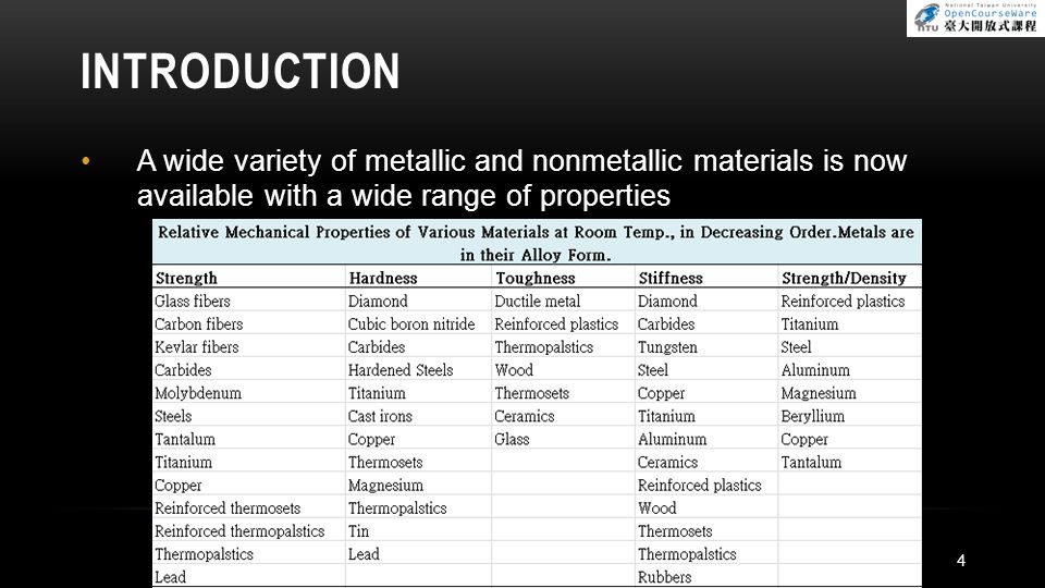 INTRODUCTION A wide variety of metallic and nonmetallic materials is now available with a wide range of properties.