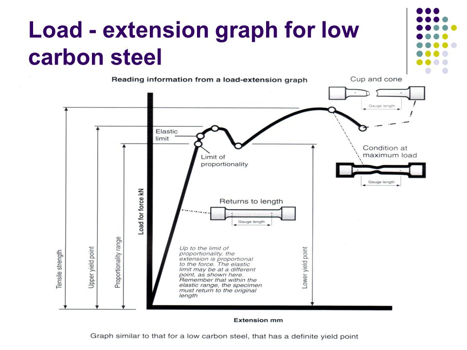 Load - extension graph for low carbon steel
