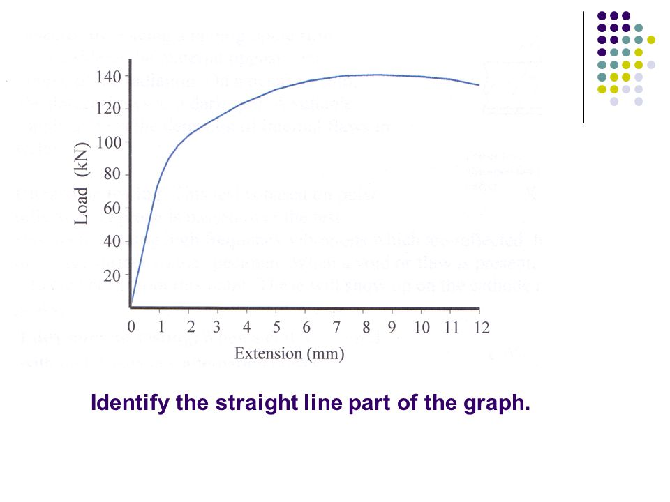 Identify the straight line part of the graph.