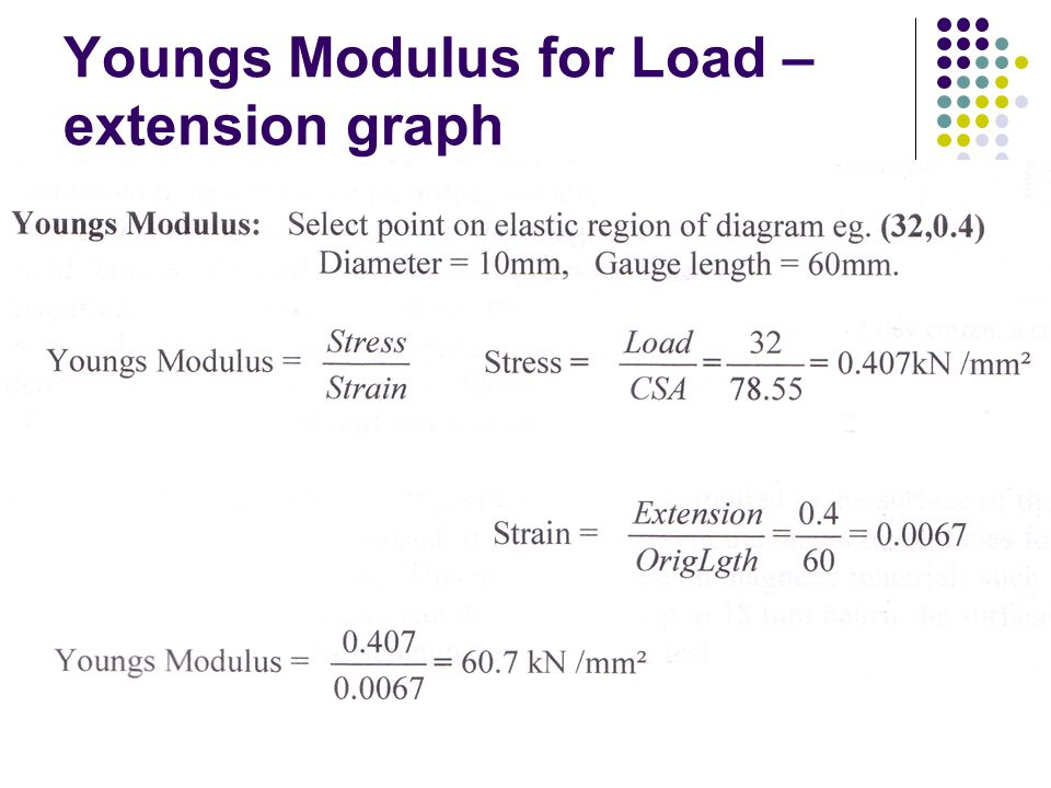 Youngs Modulus for Load –extension graph