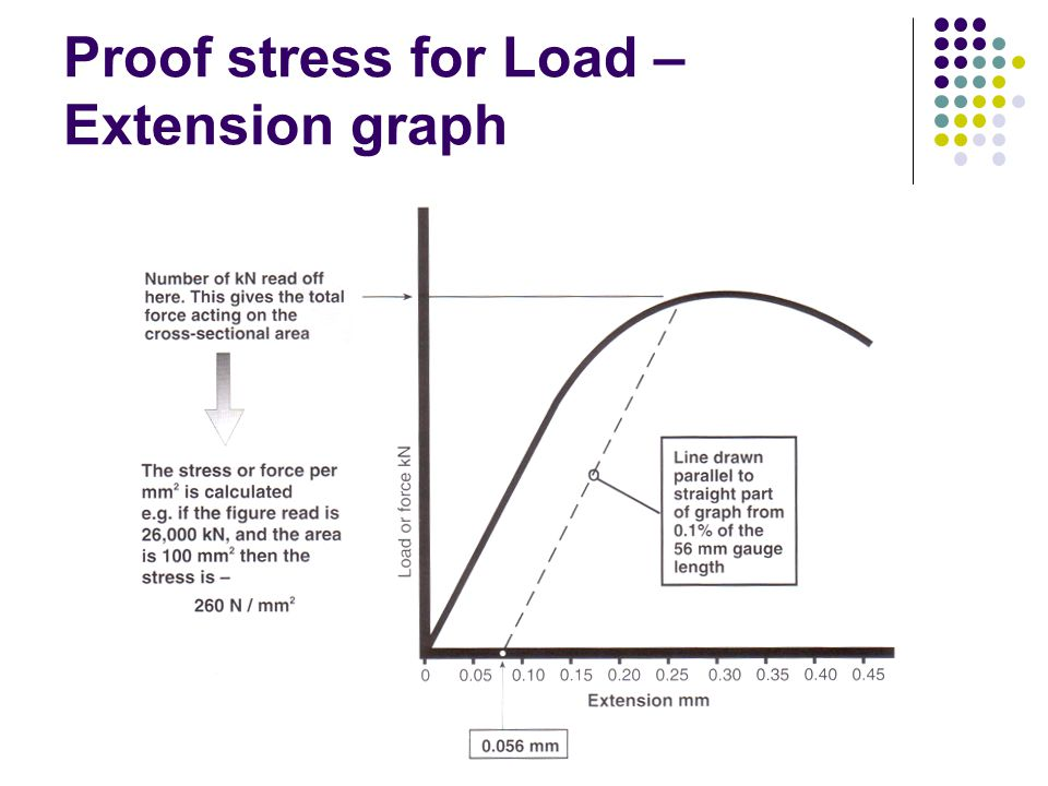 Proof stress for Load – Extension graph