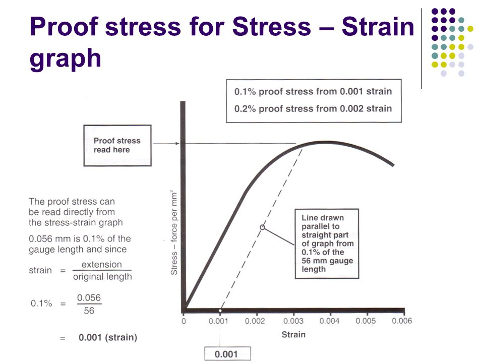Proof stress for Stress – Strain graph