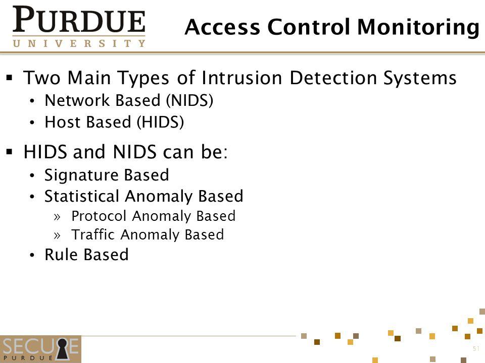 Access Control Monitoring