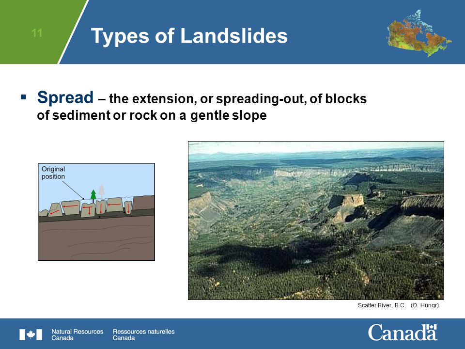 Types of Landslides Spread – the extension, or spreading-out, of blocks of sediment or rock on a gentle slope.