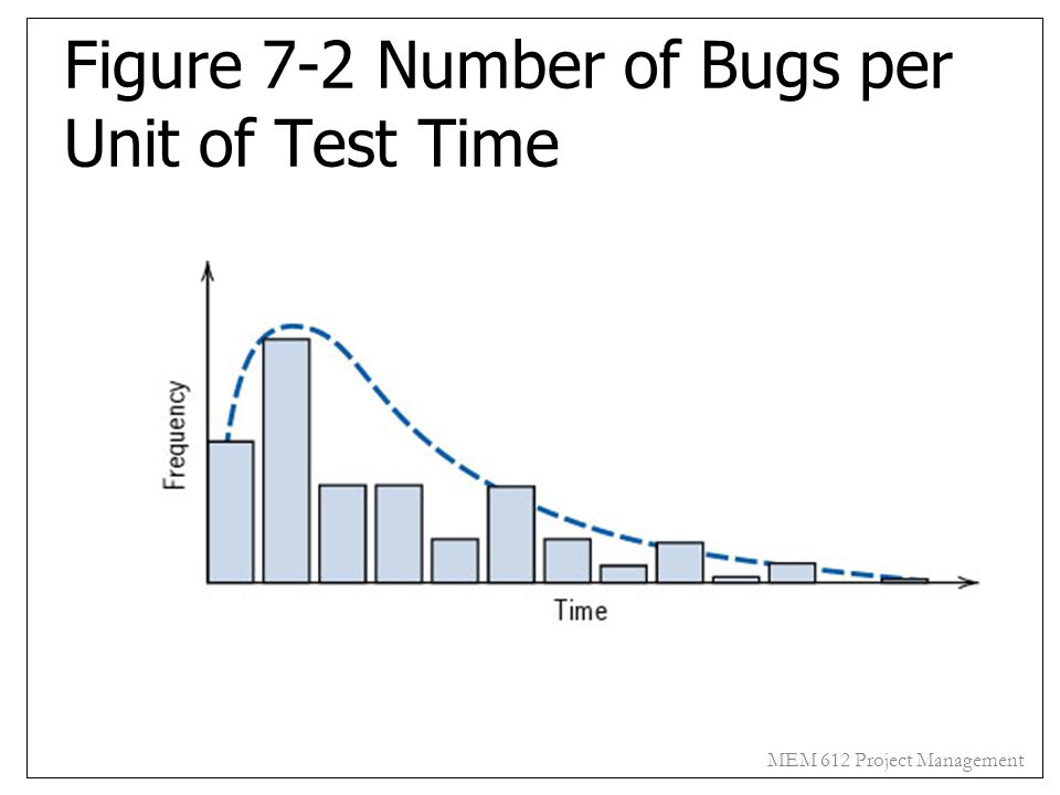 Figure 7-2 Number of Bugs per Unit of Test Time