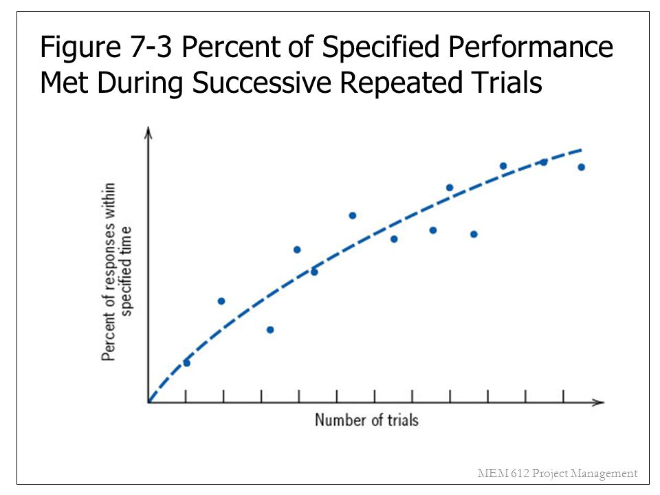 Figure 7-3 Percent of Specified Performance Met During Successive Repeated Trials
