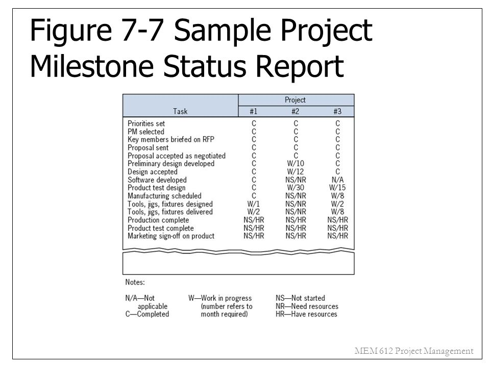 Figure 7-7 Sample Project Milestone Status Report