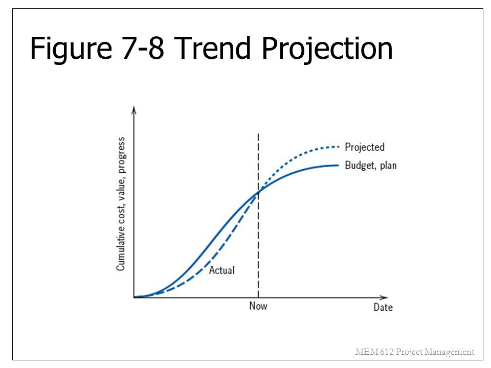 Figure 7-8 Trend Projection