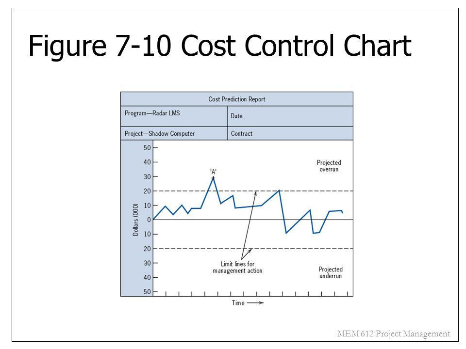 Figure 7-10 Cost Control Chart