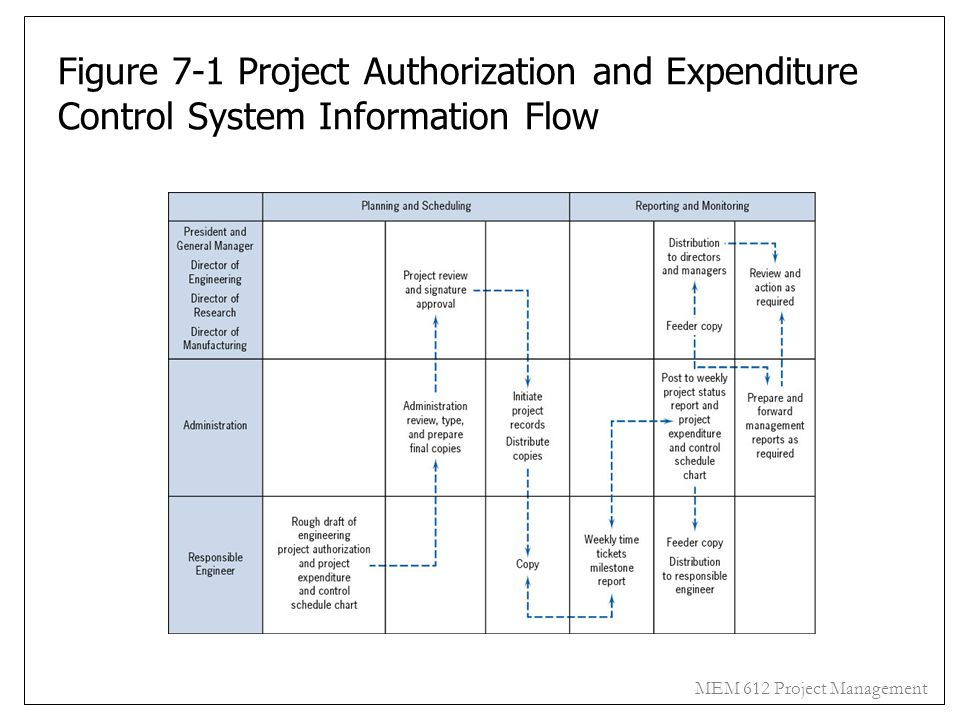 Figure 7-1 Project Authorization and Expenditure Control System Information Flow