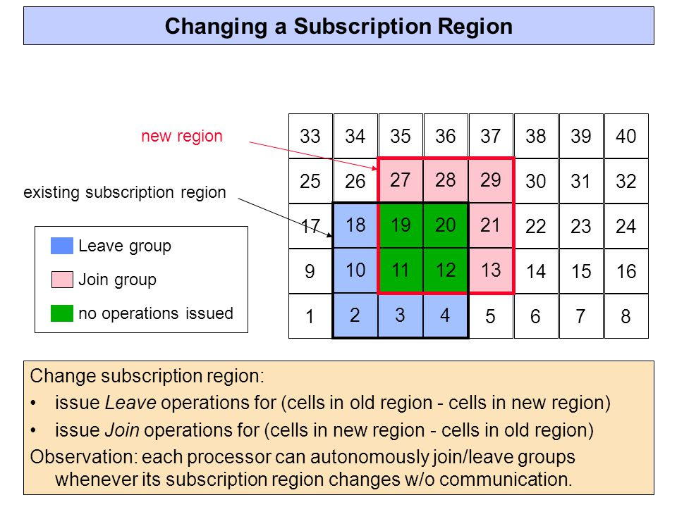 Changing a Subscription Region