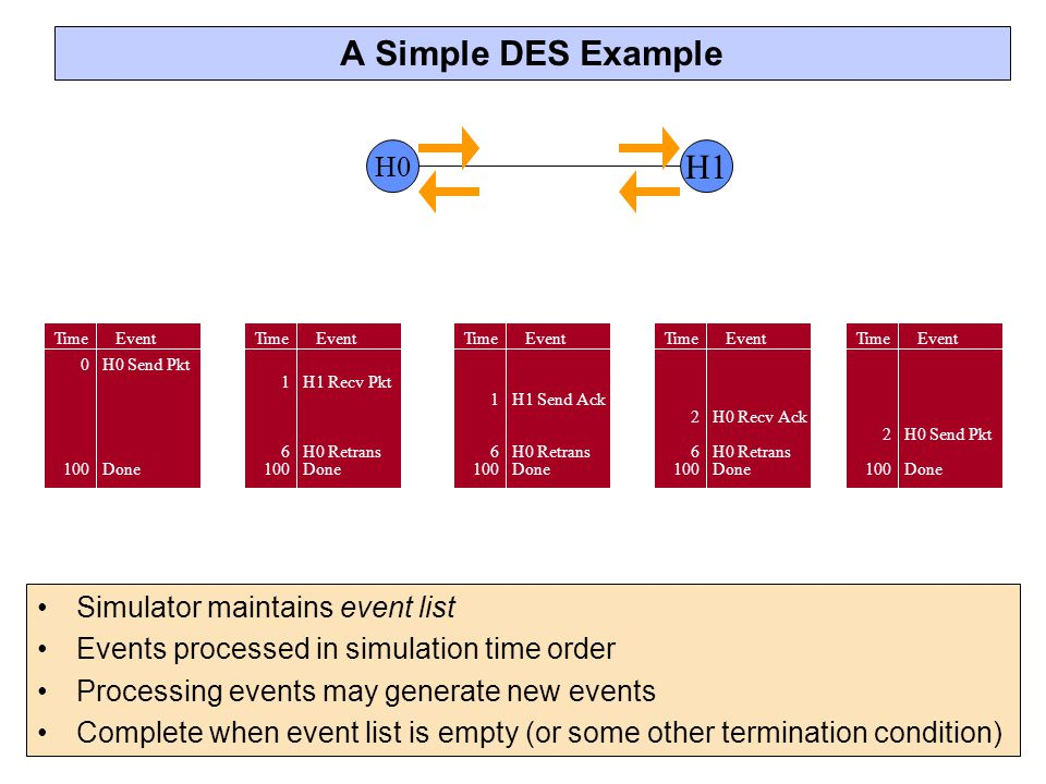 A Simple DES Example H1 H0 Simulator maintains event list