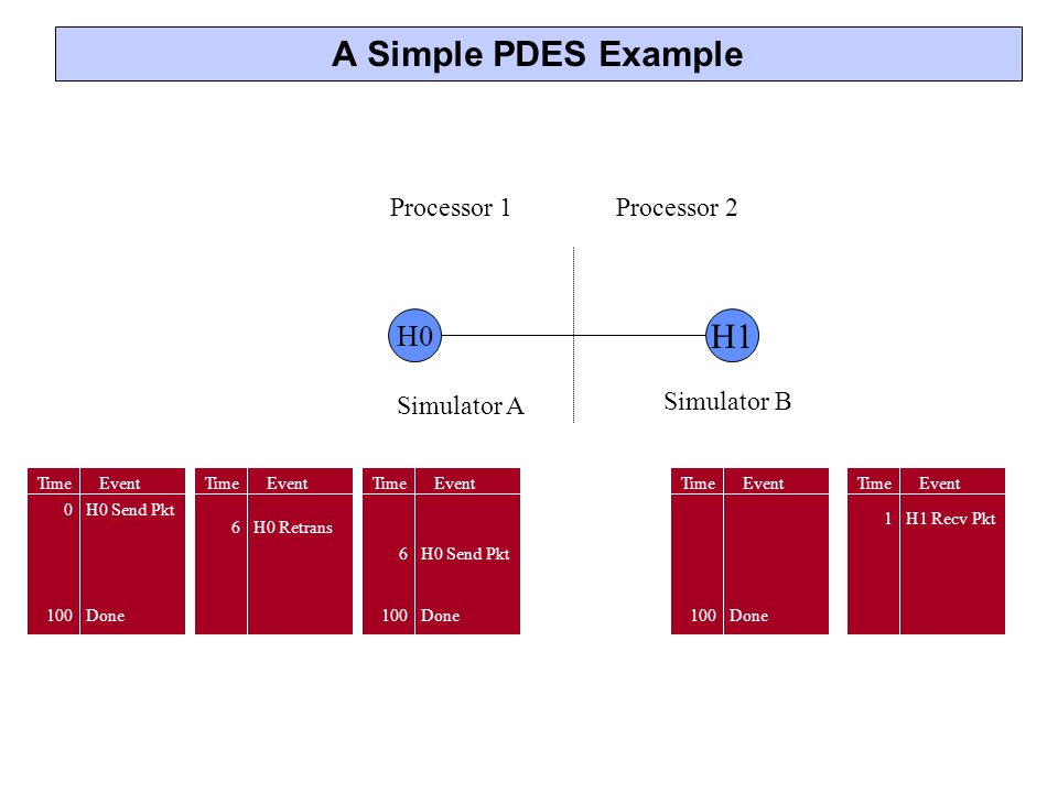 A Simple PDES Example H1 H0 Processor 1 Processor 2 Simulator A