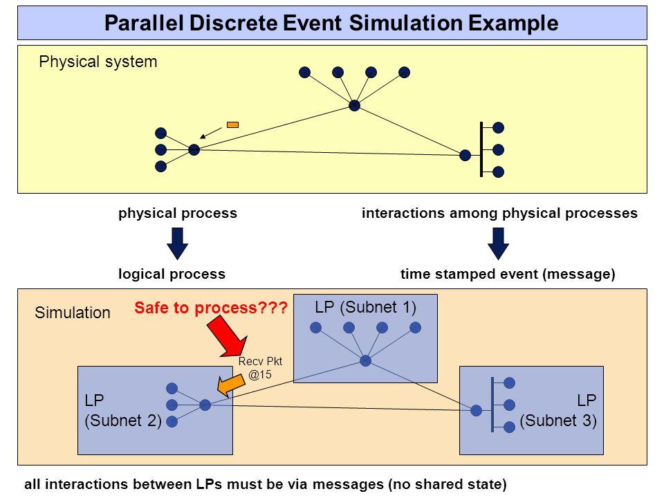 Parallel Discrete Event Simulation Example