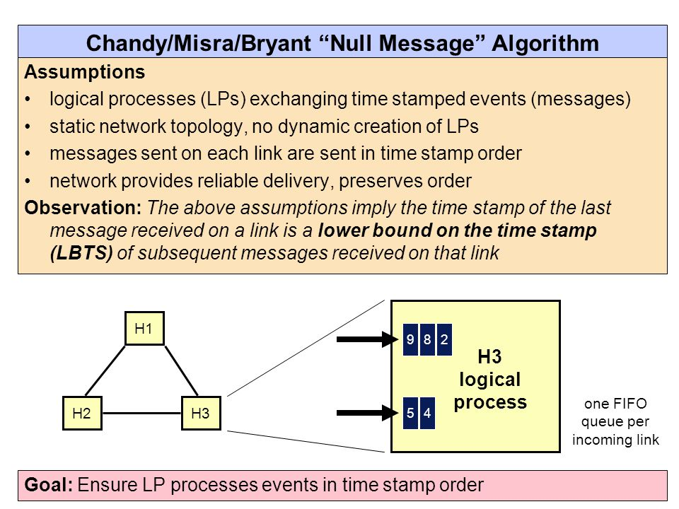 Chandy/Misra/Bryant Null Message Algorithm