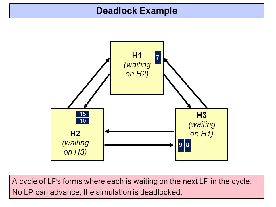 Deadlock Example H1 (waiting on H2) H3 (waiting on H1) H2 (waiting