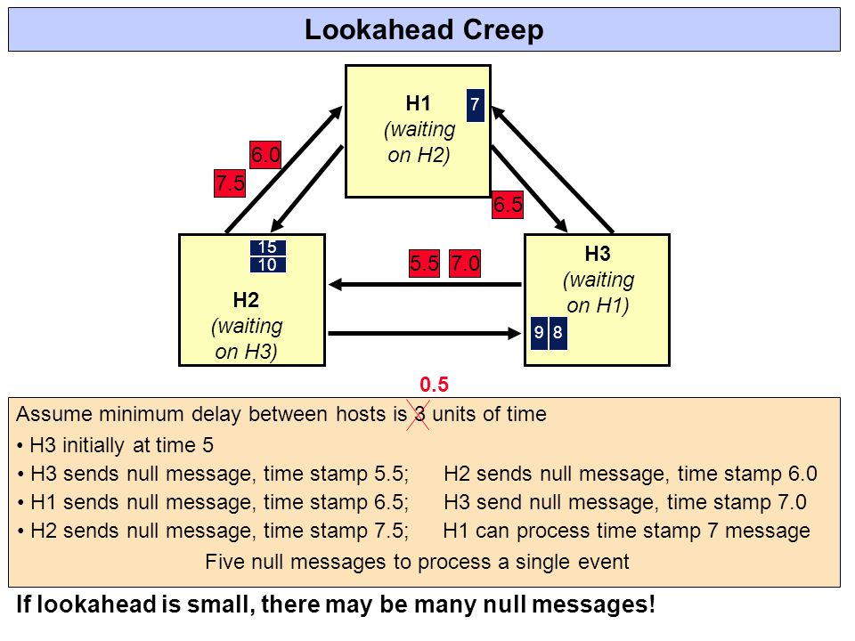 Five null messages to process a single event