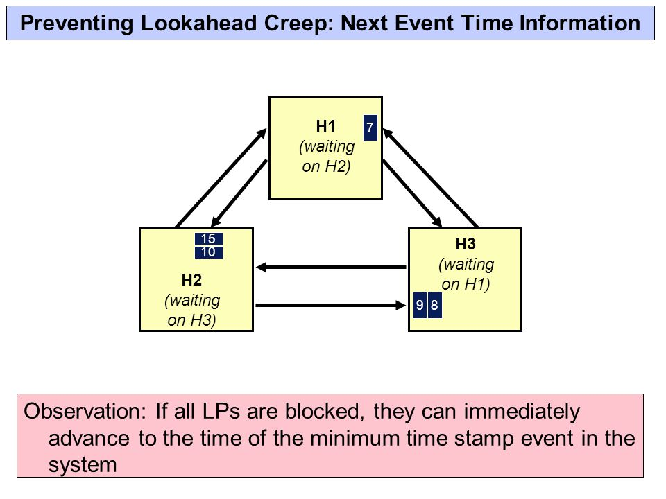 Preventing Lookahead Creep: Next Event Time Information